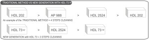 Traditional Method vs New Generation with HDL73W